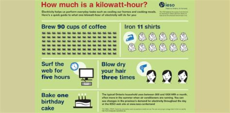 how much is a service what is a kilowatt hour guelph hydro electric systems inc