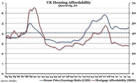 chart of the week uk housing affordability the economic