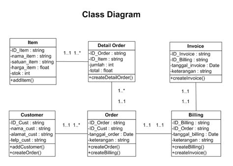 membuat class diagram di ea tugas gslc 11 april clar on wordpress