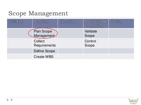 Mba In Communication Management Scope by Project Management Professional Mod 2 Scope