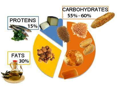 carbohydrates the highest satiety value mediterranean diet nutrition