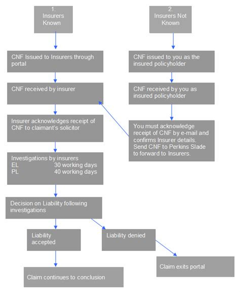 health insurance claims process flow diagram claims process archives