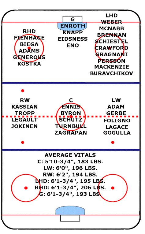 hockey depth chart template the buffalo sabres 2010 draft preview sabresprospects