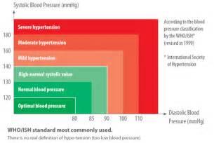 Blood pressure is the pressure of blood in the major arteries of man