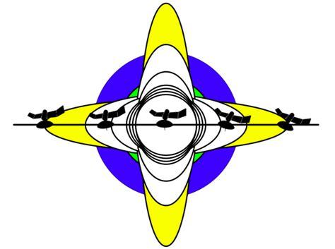 satcom guru skew angle  effective aperture   airborne antenna