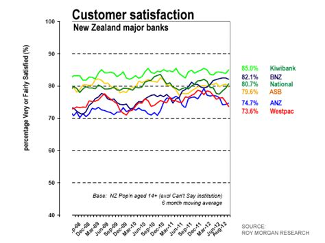 bank customer satisfaction bank satisfaction survey shows that anz is learning