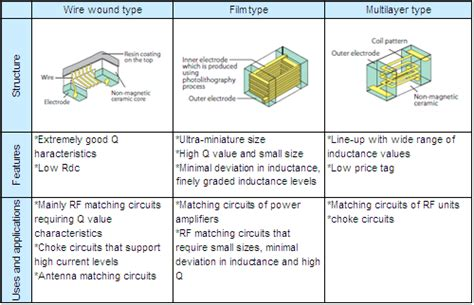 inductor and it types basic facts about inductors lesson 4 roles of inductors quot structure of inductors quot murata