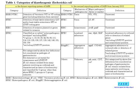 iasr 33 1 diarrheagenic escherichia food poisoning