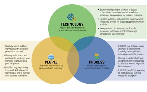 center of excellent creating a supply chain design center of excellence coe