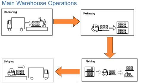 warehouse operations layout uncategorized sap blogs page 618