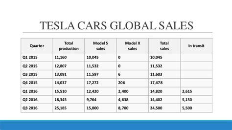 Tesla Sales Tesla Sales And Distribution