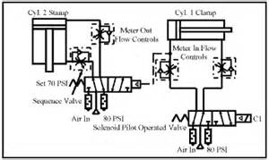 chapter 14 sequence valves and reducing valves