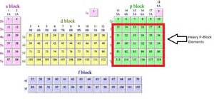 introduction to p block elements periodic table p block