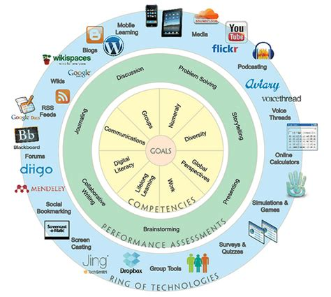 the digital learning wheel educational technology