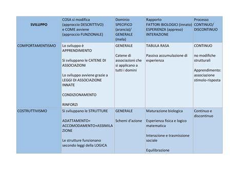 dello sviluppo psicologia dello sviluppo congitivo schema sviluppo