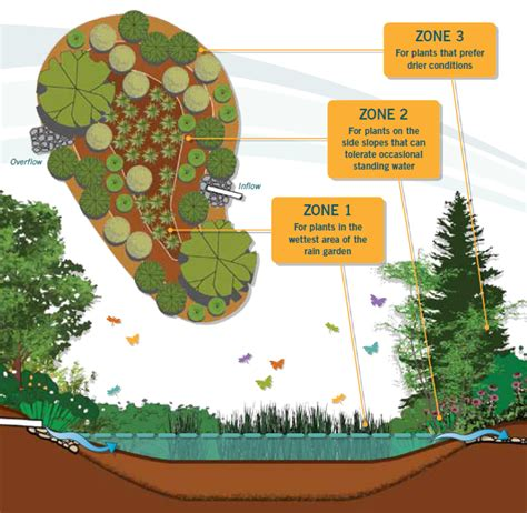 gardening zones washington state is a garden right for you