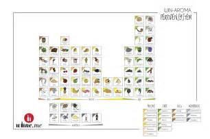 Es Periodic Table Wein Aroma Periodensystem Die Weinakademie Learn About