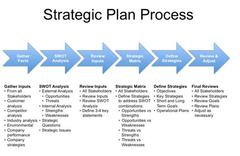 Corporate Strategy Mba Intern by Strategic Planning Process An Introduction Businessprocess