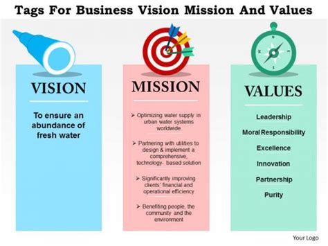 templates for vision and mission statements sle vision statement for business plan studyclix web