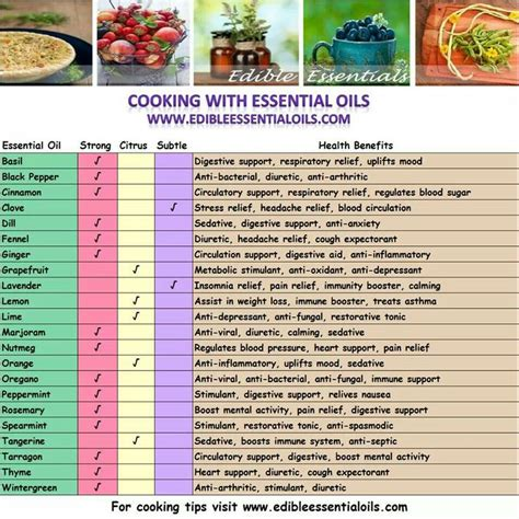 Pdf Our Table Time Tested Recipes Memorable by 17 Best Images About Living Essential Oils Cooking