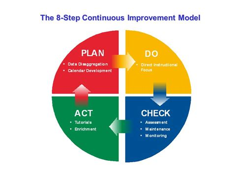 model for improvement template plan do check act powerpoint templates ppt presentation
