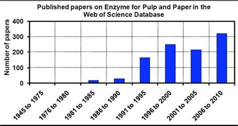 Research Papers On Chitin Degrading Enzymes by Enzymes Research Paper