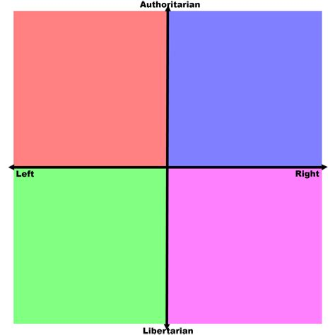 white right and libertarian books political compass labels arrows and squares template
