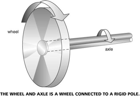 biography exle work wheel and axle wheel image