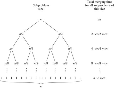 Base For A Recursive Binary Search Algorithm Analysis Of Merge Sort Algorithms Article Khan Academy