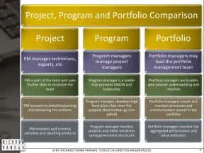 project program and portfolio comparison