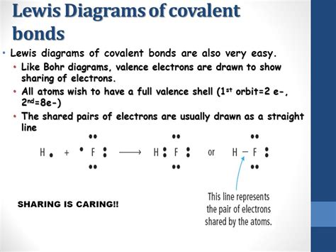 covalent bond diagram ionic and covalent bonding ppt