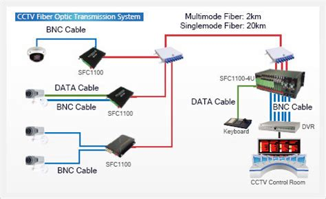cctv fiber optic transmission system(id:5451264) product