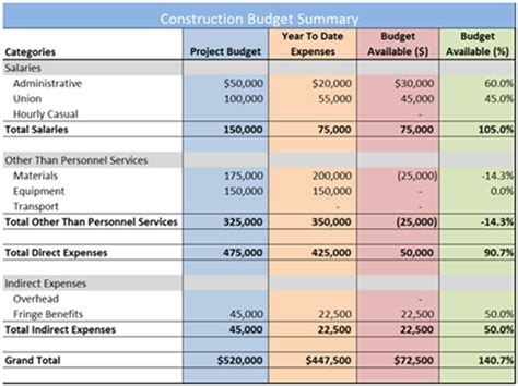 residential construction budget template house construction budget plan home design and style