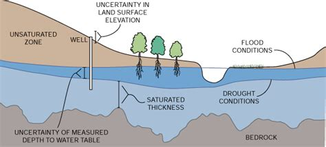 Water Table Definition by Saturated Thickness Concepts And Measurement