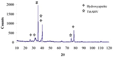 xrd pattern of naoh apatite formation on cobalt and titanium alloys by a