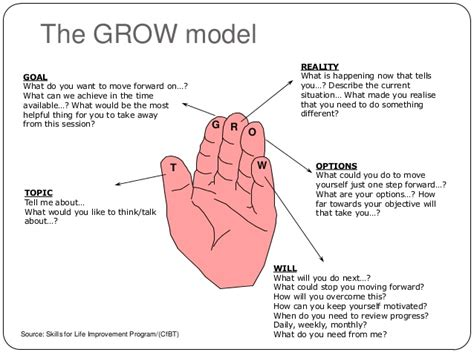 grow coaching template grow coaching model template