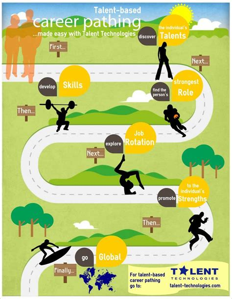 Infographic Visual Ly Creating A Career Plan Five 109 best career path infographics images on