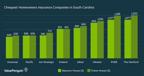 house insurance rates by state who has the cheapest homeowners insurance quotes in south carolina valuepenguin