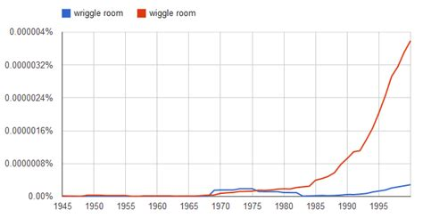 etymology what is the difference between quot wriggle room