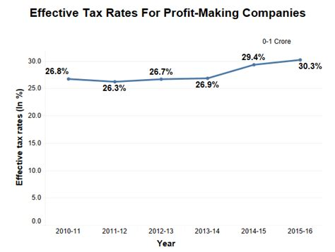 2015 2016 tax rates have been added to the calculator how 15 080 profitable indian companies paid no tax in 2015