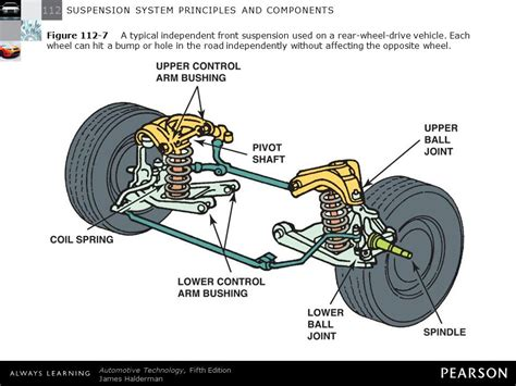 car suspension system motor vehicle suspension system vehicle ideas