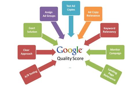 Adsense Quality Score | what ppc managers don t know about adwords quality score