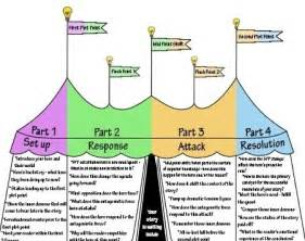 story structure diagrams ingrid sundberg
