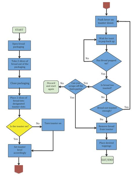 easiest way to make a flowchart easiest way to make a flowchart cheapsalecode