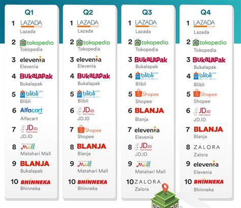 bukalapak ecommerce user priority program could be bukalapak s effective step
