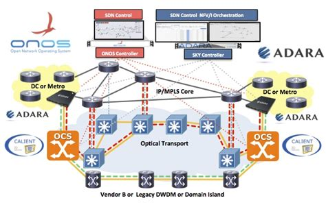 integrating microsecond circuit switching into the data center integrating microsecond circuit switching into the data center 28 images microsemi mscc