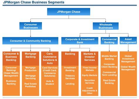 jp corporate credit card how jpmorgan makes money revenues profits