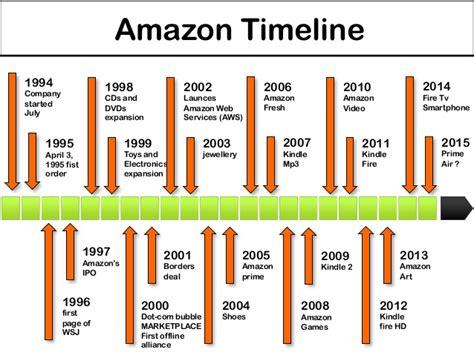 amazon history amazon purchase history