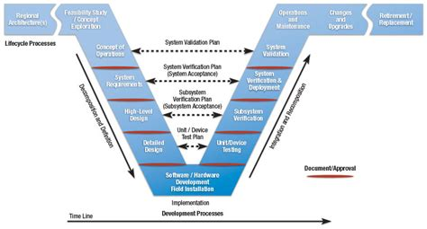 design for manufacturing requirements quotes about systems and processes 36 quotes