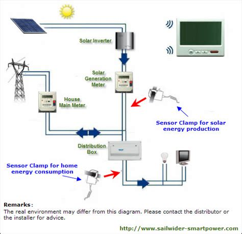 how to install solar system at home solar system installation pics about space